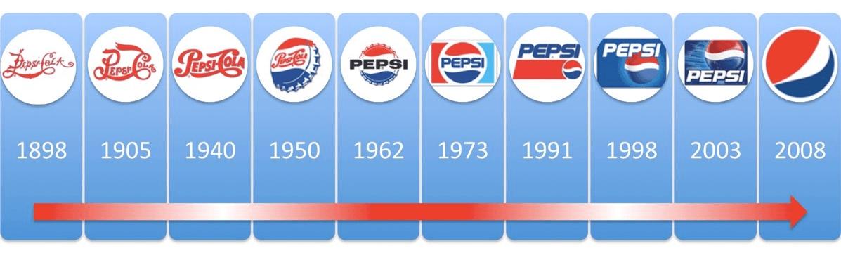 редизайн на уебсайт - пример за еволюция на лого
